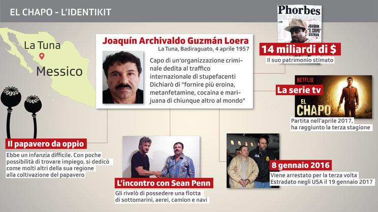 El Chapo - L'identikit.png