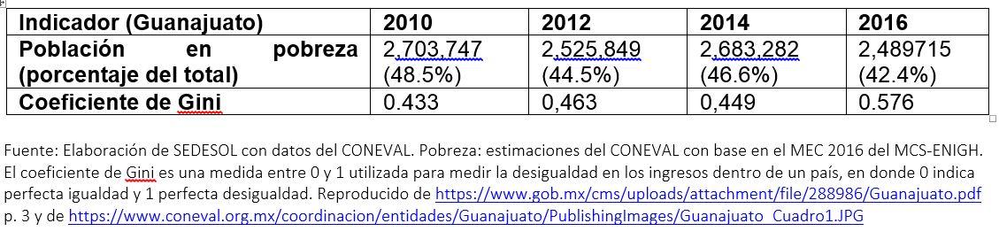 01 Pobreza y desigualdad Guanajuato 2010-16