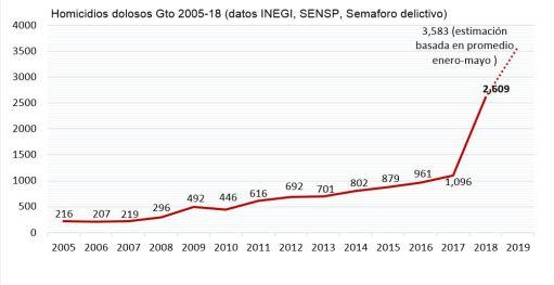 02 Número Homicidios dolosos Gto 2005-2018