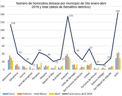 03 Número de homicidios dolosos en municipios Gto enero-abril19