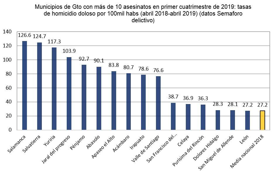 04 Municipios Gto tasas de homicidio doloso