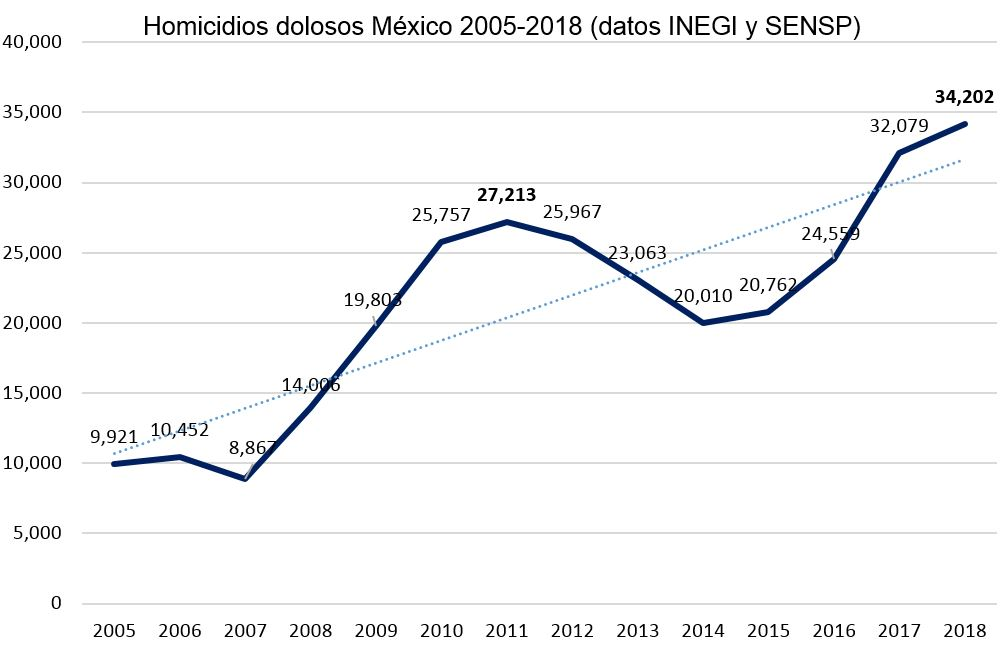 06 Homicidios dolosos MX 2005-2018