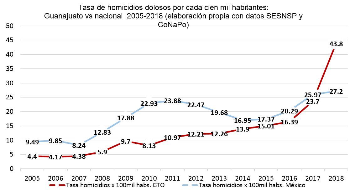 07 Tasa homicidios Gto vs nacional histórico